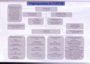Organigramme UPE 06